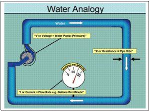 Water Analogy