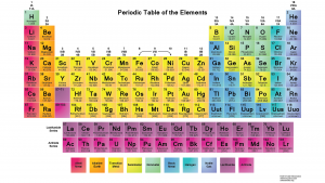 The Periodic Table (as we know it today…for now)