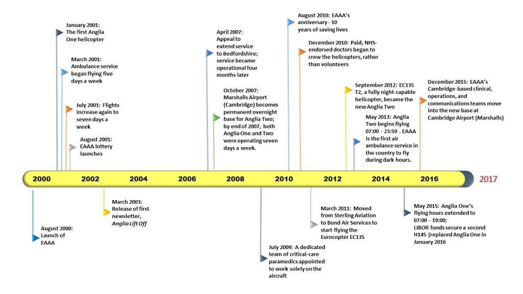 EAAA Timeline